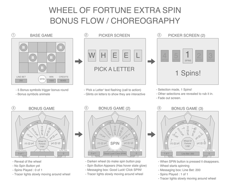 Wheel Of Fortune UX - Shun Endo Art & Design